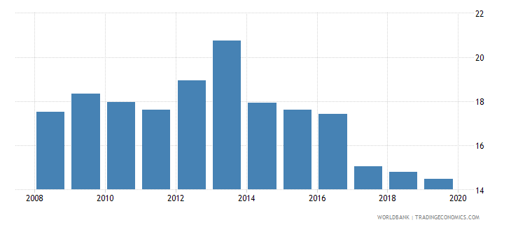 papua new guinea private credit by deposit money banks to gdp percent wb data