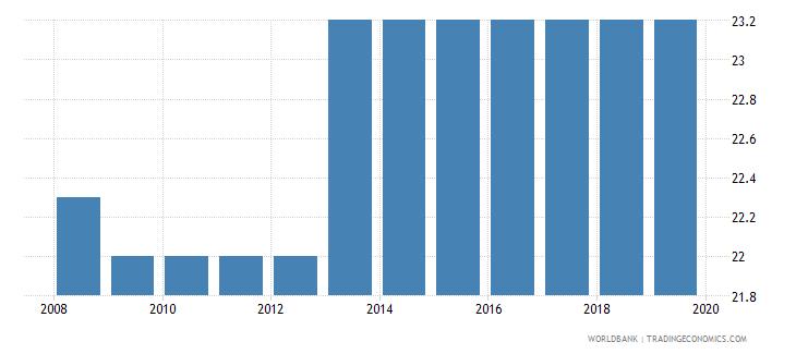 papua new guinea profit tax percent of commercial profits wb data