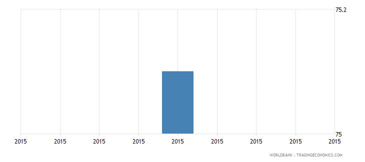 papua new guinea proportion of loans requiring collateral percent wb data