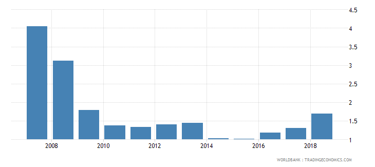 papua new guinea public and publicly guaranteed debt service percent of exports excluding workers remittances wb data