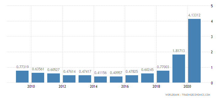 papua new guinea public and publicly guaranteed debt service percent of gni wb data
