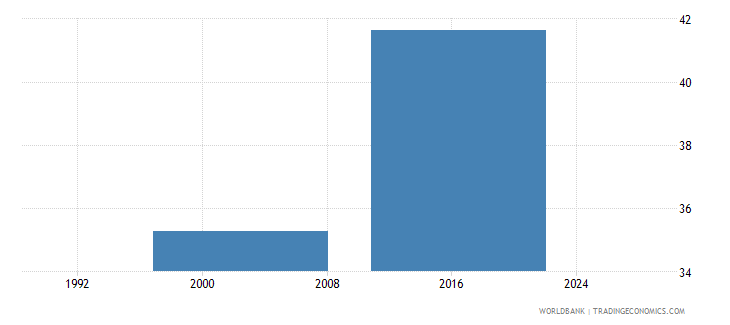 papua new guinea pupil teacher ratio in pre primary education headcount basis wb data