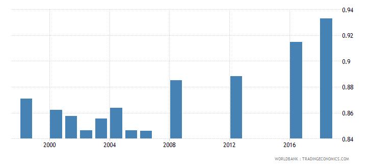 papua new guinea ratio of female to male primary enrollment percent wb data