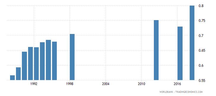 papua new guinea ratio of female to male secondary enrollment percent wb data