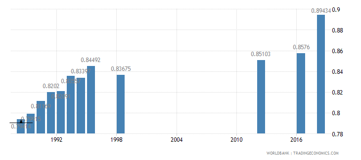 papua new guinea ratio of girls to boys in primary and secondary education percent wb data