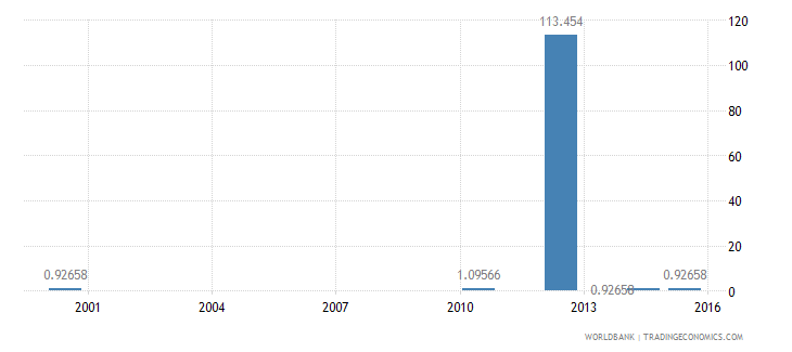 papua new guinea ratio of young literate females to males percent ages 15 24 wb data