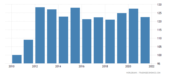 papua new guinea real effective exchange rate index 2000  100 wb data