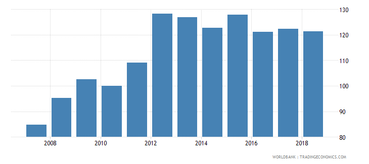 papua new guinea real effective exchange rate wb data
