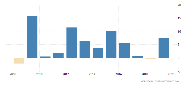papua new guinea real interest rate percent wb data