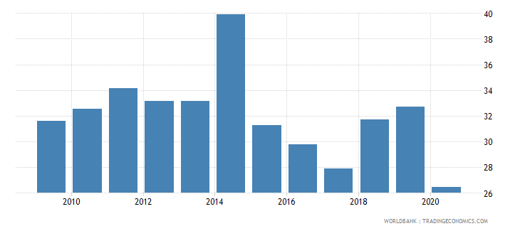 papua new guinea regulatory quality percentile rank wb data