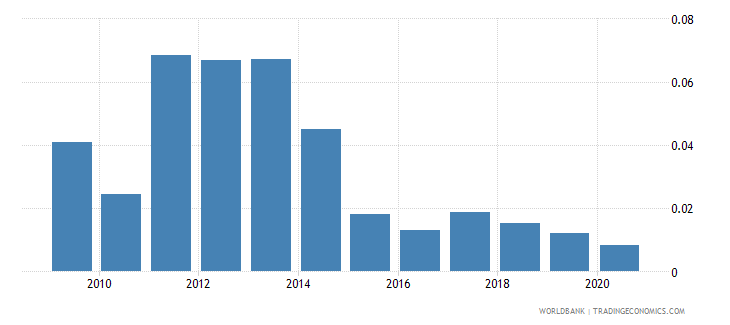 papua new guinea remittance inflows to gdp percent wb data
