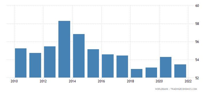 papua new guinea renewable energy consumption wb data
