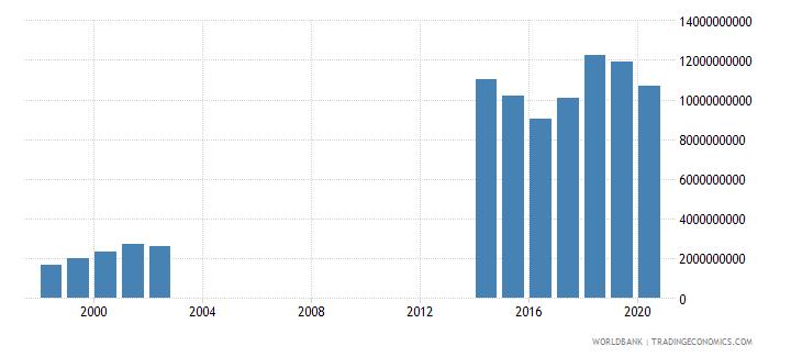 papua new guinea revenue excluding grants current lcu wb data
