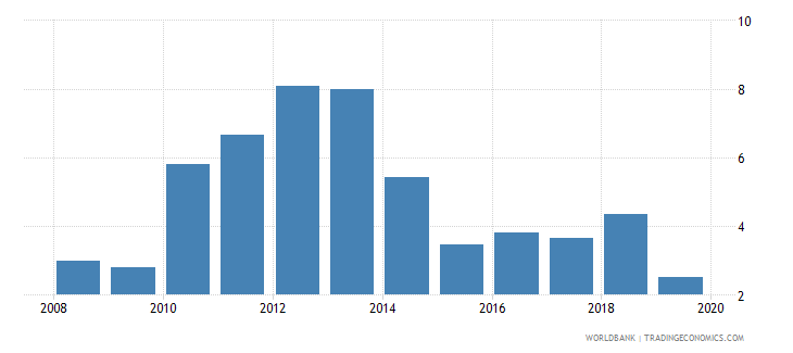 papua new guinea risk premium on lending prime rate minus treasury bill rate percent wb data