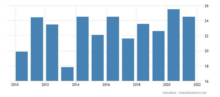 papua new guinea rule of law percentile rank wb data