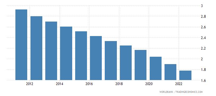 papua new guinea rural population growth annual percent wb data