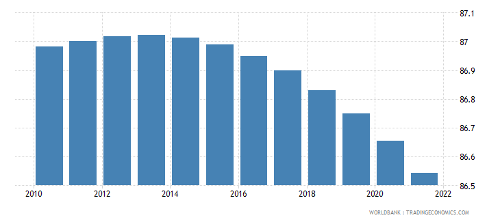 papua new guinea rural population percent of total population wb data