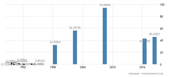 papua new guinea school enrollment preprimary female percent gross wb data