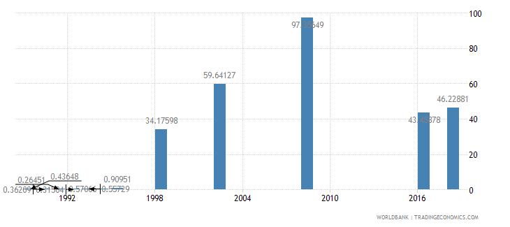 papua new guinea school enrollment preprimary male percent gross wb data