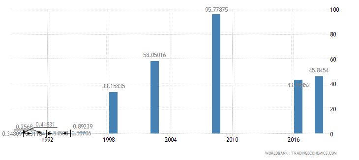 papua new guinea school enrollment preprimary percent gross wb data