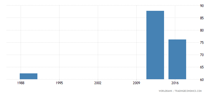 papua new guinea school enrollment primary male percent net wb data