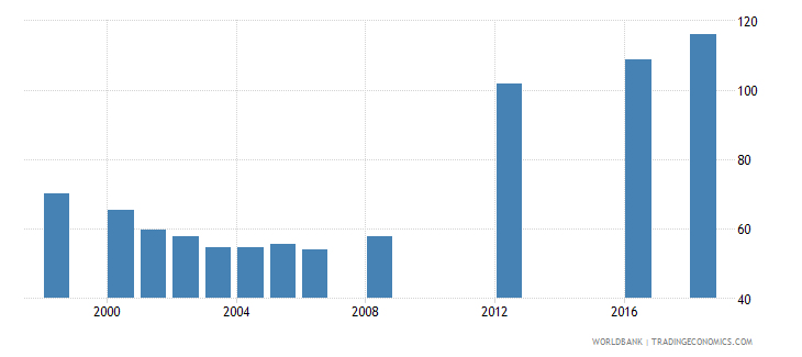 papua new guinea school enrollment primary percent gross wb data