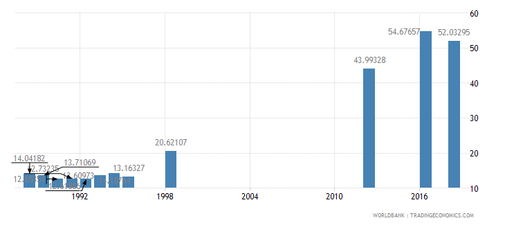 papua new guinea school enrollment secondary male percent gross wb data