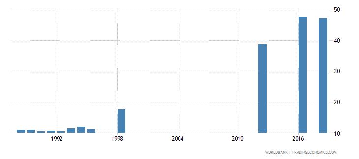 papua new guinea school enrollment secondary percent gross wb data