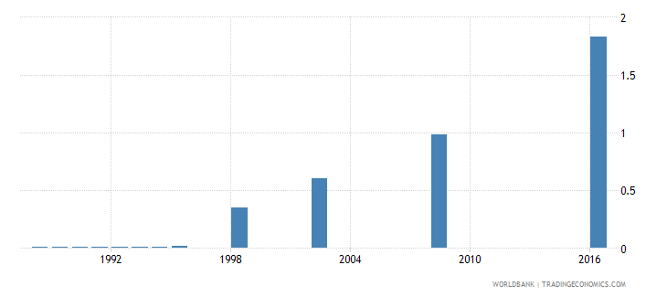 papua new guinea school life expectancy pre primary both sexes years wb data