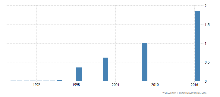 papua new guinea school life expectancy pre primary male years wb data
