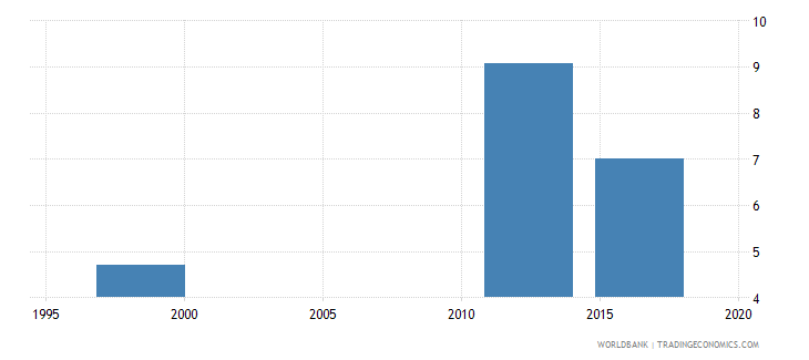 papua new guinea school life expectancy primary and lower secondary excluding repetition female years wb data