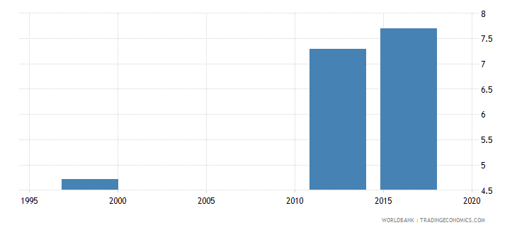 papua new guinea school life expectancy primary and lower secondary female years wb data