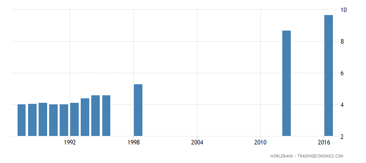 papua new guinea school life expectancy primary and secondary both sexes years wb data