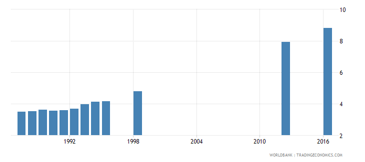 papua new guinea school life expectancy primary and secondary female years wb data