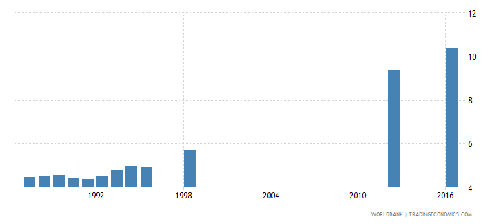 papua new guinea school life expectancy primary and secondary male years wb data