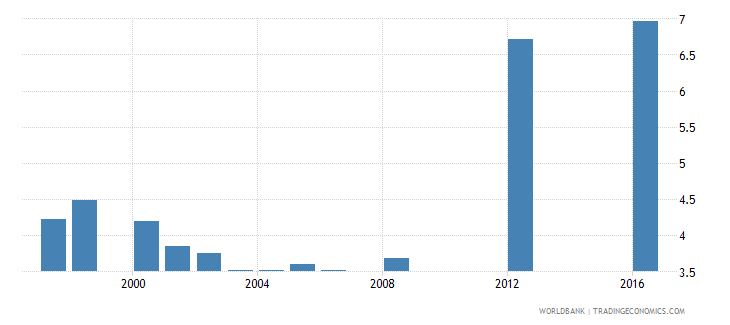 papua new guinea school life expectancy primary male years wb data