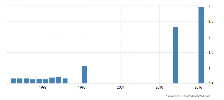 papua new guinea school life expectancy secondary both sexes years wb data
