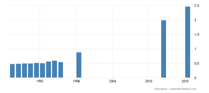 papua new guinea school life expectancy secondary female years wb data