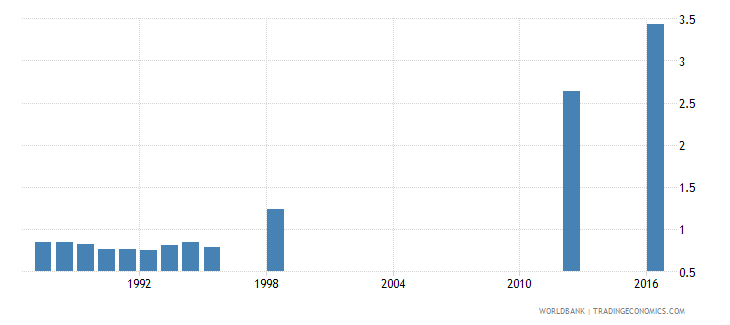 papua new guinea school life expectancy secondary male years wb data
