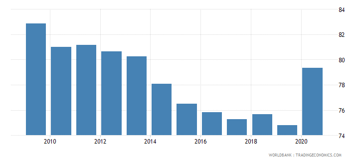 papua new guinea self employed total percent of total employed wb data