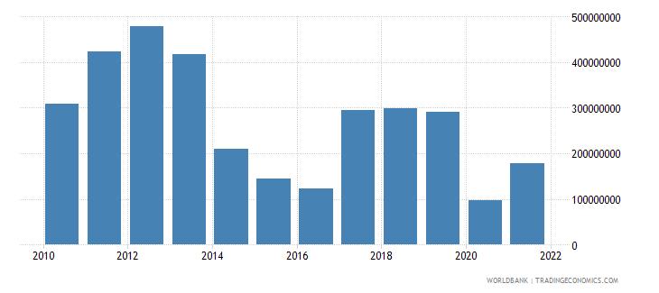 papua new guinea service exports bop us dollar wb data
