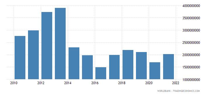 papua new guinea service imports bop us dollar wb data