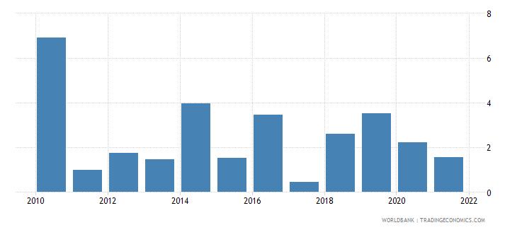 papua new guinea short term debt percent of total external debt wb data