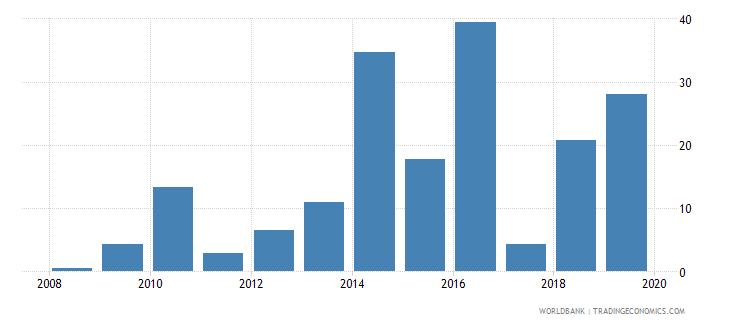 papua new guinea short term debt percent of total reserves wb data