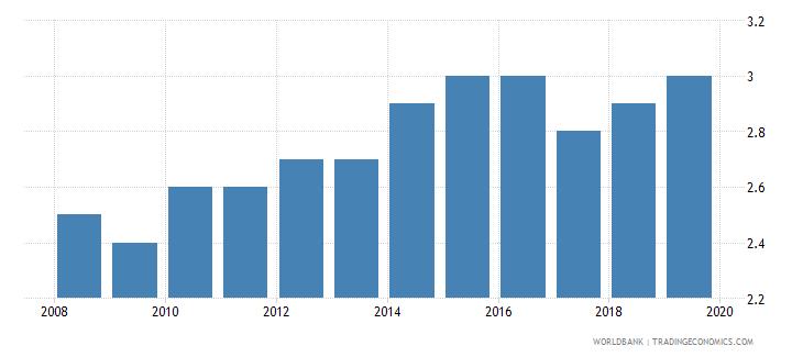 papua new guinea suicide mortality rate per 100000 population wb data