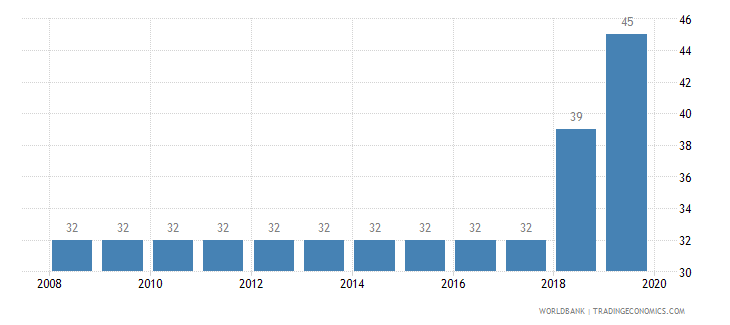 papua new guinea tax payments number wb data