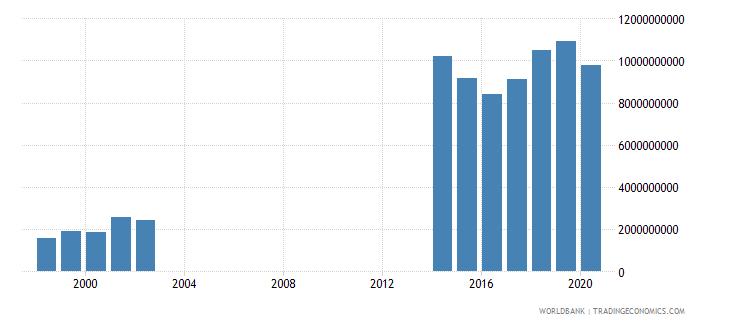 papua new guinea tax revenue current lcu wb data
