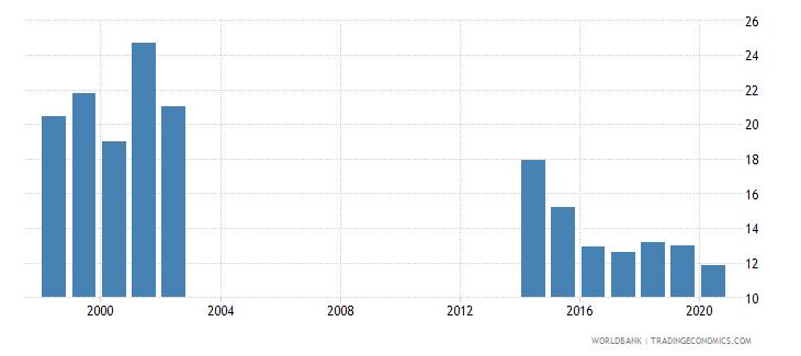 papua new guinea tax revenue percent of gdp wb data