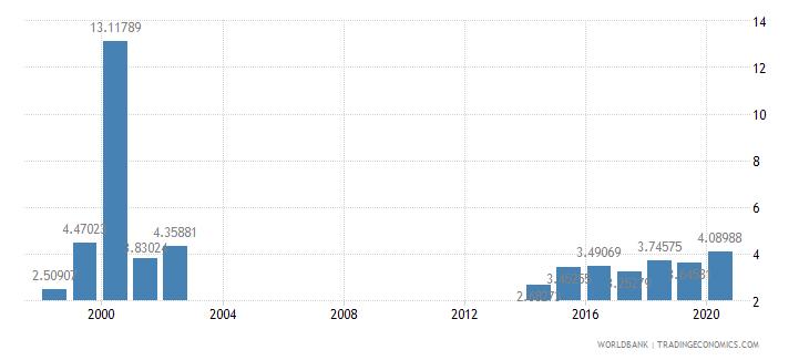 papua new guinea taxes on exports percent of tax revenue wb data
