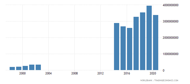 papua new guinea taxes on goods and services current lcu wb data